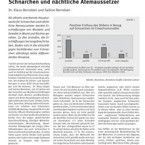 Artikelvorschau: Stillen und Schnulleranwendung als Ursache für Schnarchen und nächtliche Atemaussetzer